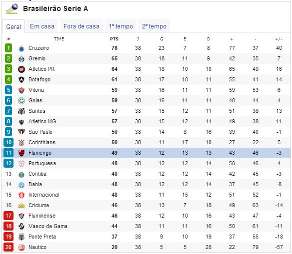 Veja Como Ficou A Classificacao Final Do Brasileirao 2013 Flamengo Coluna Do Fla