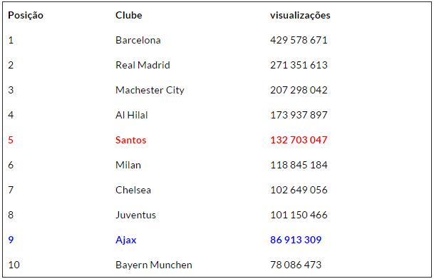 dez-clubes-mundial-youtube