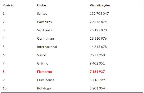 vizualizacao-youtube-flamengo