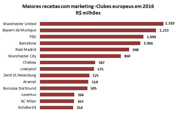 A cada ano os clubes lotam seus uniformes com mais marcas patrocinadoras e  cada vez os patrocínios são menos representativos no faturamento dos clubes. 0bea0cb31c005