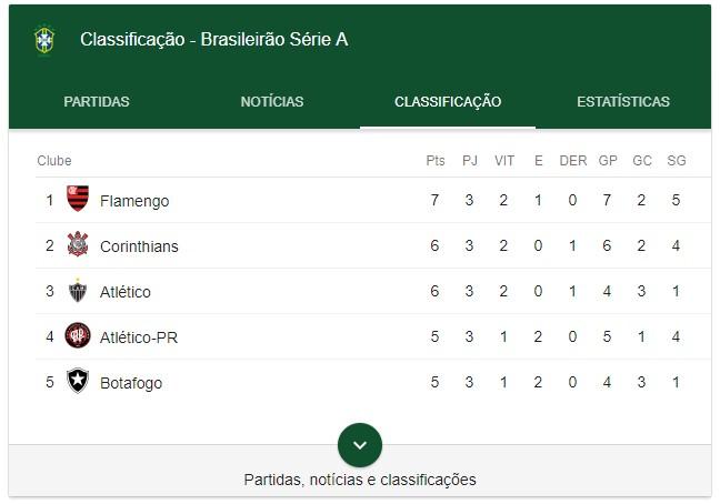 Flamengo Nao Assumia A Lideranca Do Brasileirao Ha Sete Anos Flamengo Coluna Do Fla